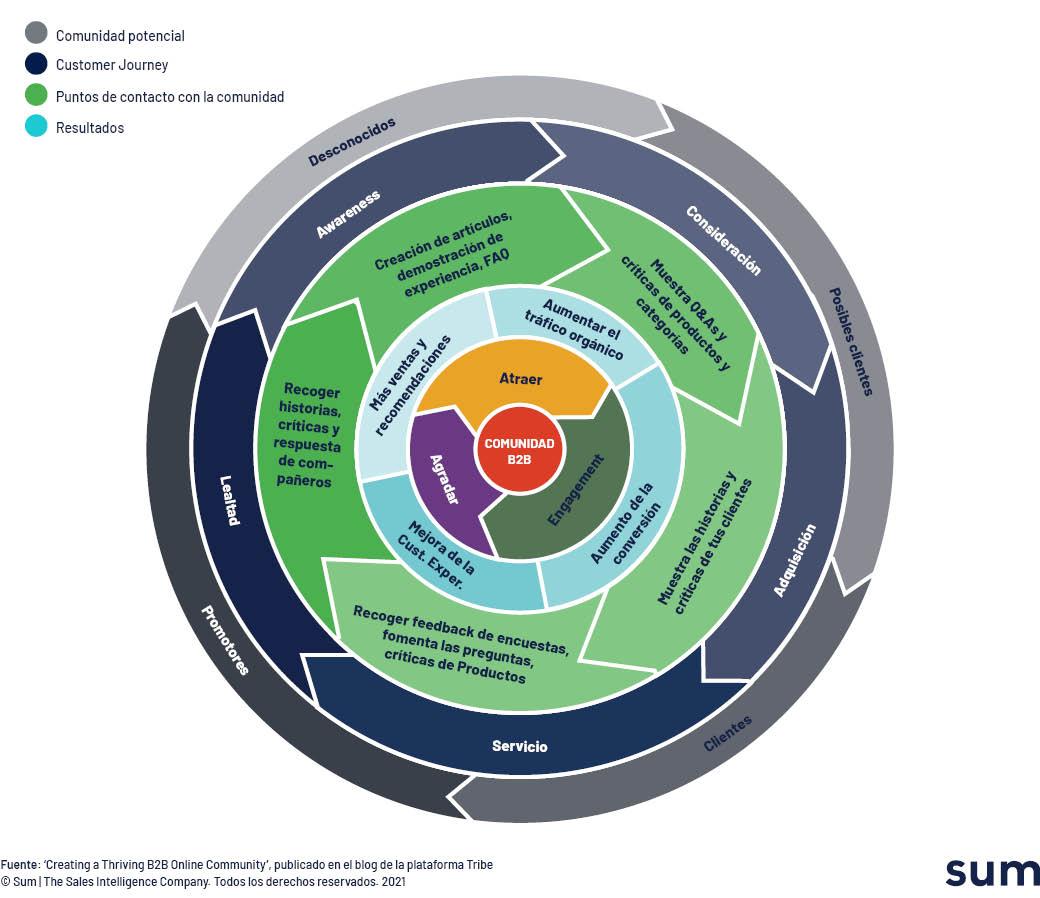 El Círculo de Creación de la Comunidad B2B